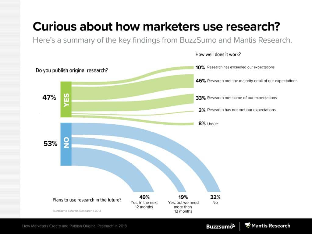 How-Marketers-Are-Using-Research