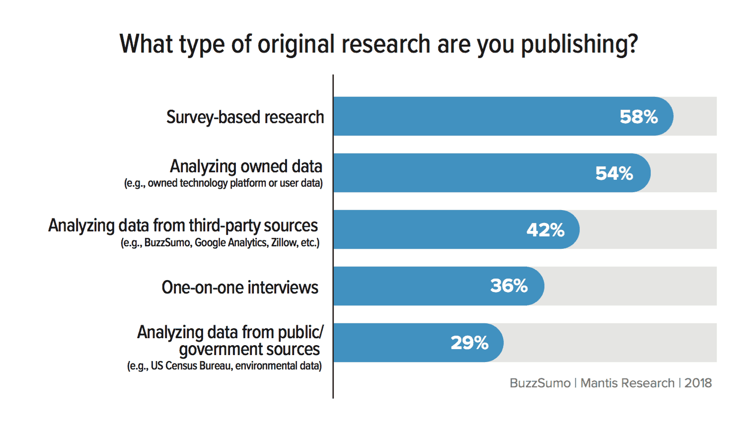 State of Original Research for Marketing in 2018 - Mantis