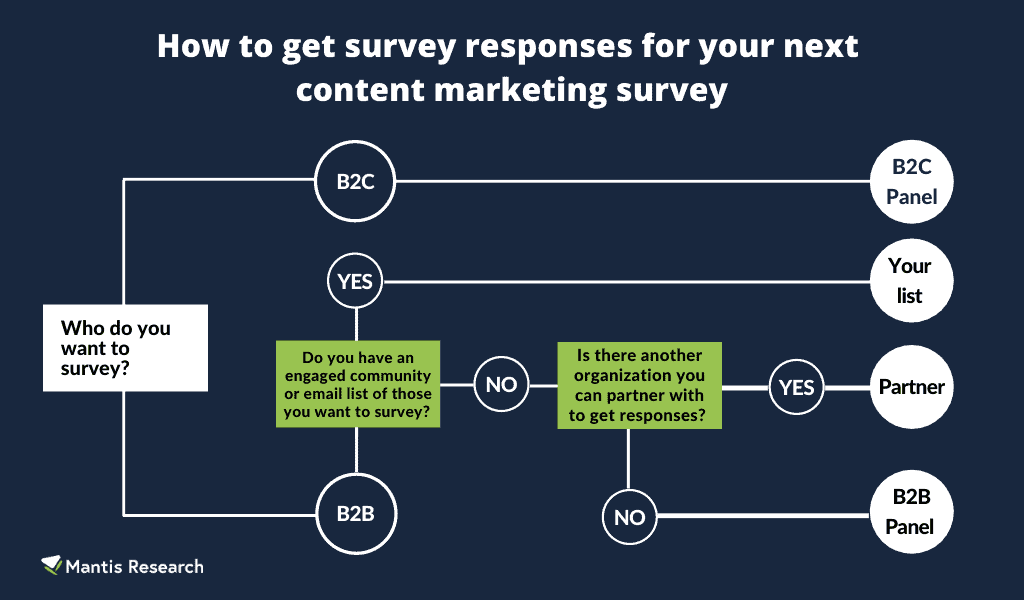 How to get survey respondents for content marketing