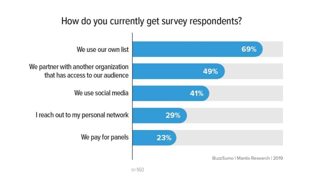 How marketers get survey respondents